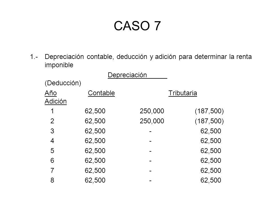 CASO 7 1.-Depreciación contable, deducción y adición para determinar la renta imponible Depreciación (Deducción) Año Contable Tributaria Adición 162,5