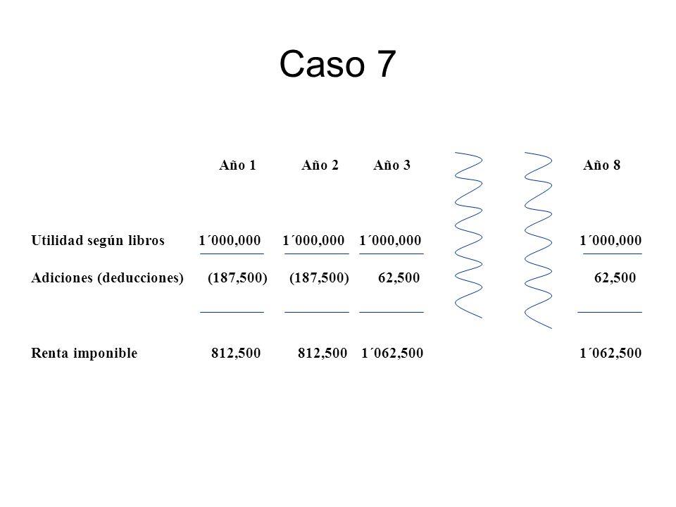 Caso 7 Año 1Año 2 Año 3 Año 8 Utilidad según libros 1´000,000 1´000,000 1´000,000 1´000,000 Adiciones (deducciones) (187,500) (187,500) 62,500 62,500