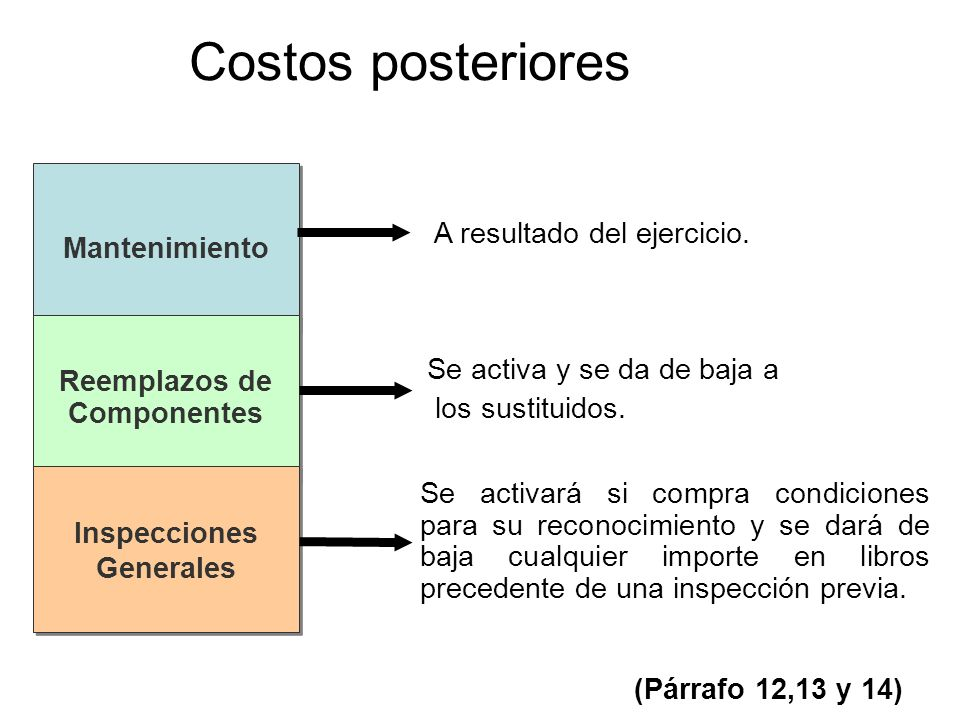 Costos posteriores Mantenimiento Reemplazos de Componentes Reemplazos de Componentes Inspecciones Generales Inspecciones Generales A resultado del eje