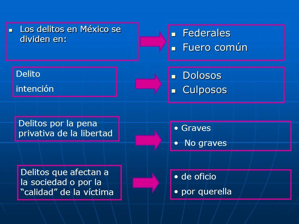Los delitos en México se dividen en: Los delitos en México se dividen en: Federales Federales Fuero común Fuero común Delito intención Dolosos Dolosos Culposos Culposos Delitos por la pena privativa de la libertad Graves No graves Delitos que afectan a la sociedad o por la calidad de la víctima de oficio por querella