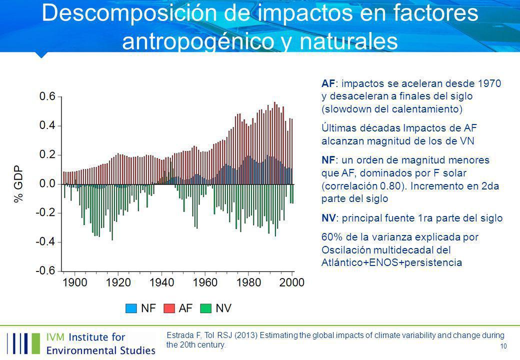 10 Descomposición de impactos en factores antropogénico y naturales AF: impactos se aceleran desde 1970 y desaceleran a finales del siglo (slowdown del calentamiento) Últimas décadas Impactos de AF alcanzan magnitud de los de VN NF: un orden de magnitud menores que AF, dominados por F solar (correlación 0.80).