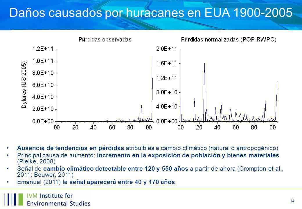14 Daños causados por huracanes en EUA 1900-2005 Ausencia de tendencias en pérdidas atribuibles a cambio climático (natural o antropogénico) Principal causa de aumento: incremento en la exposición de población y bienes materiales (Pielke, 2008) Señal de cambio climático detectable entre 120 y 550 años a partir de ahora (Crompton et al., 2011; Bouwer, 2011) Emanuel (2011) la señal aparecerá entre 40 y 170 años