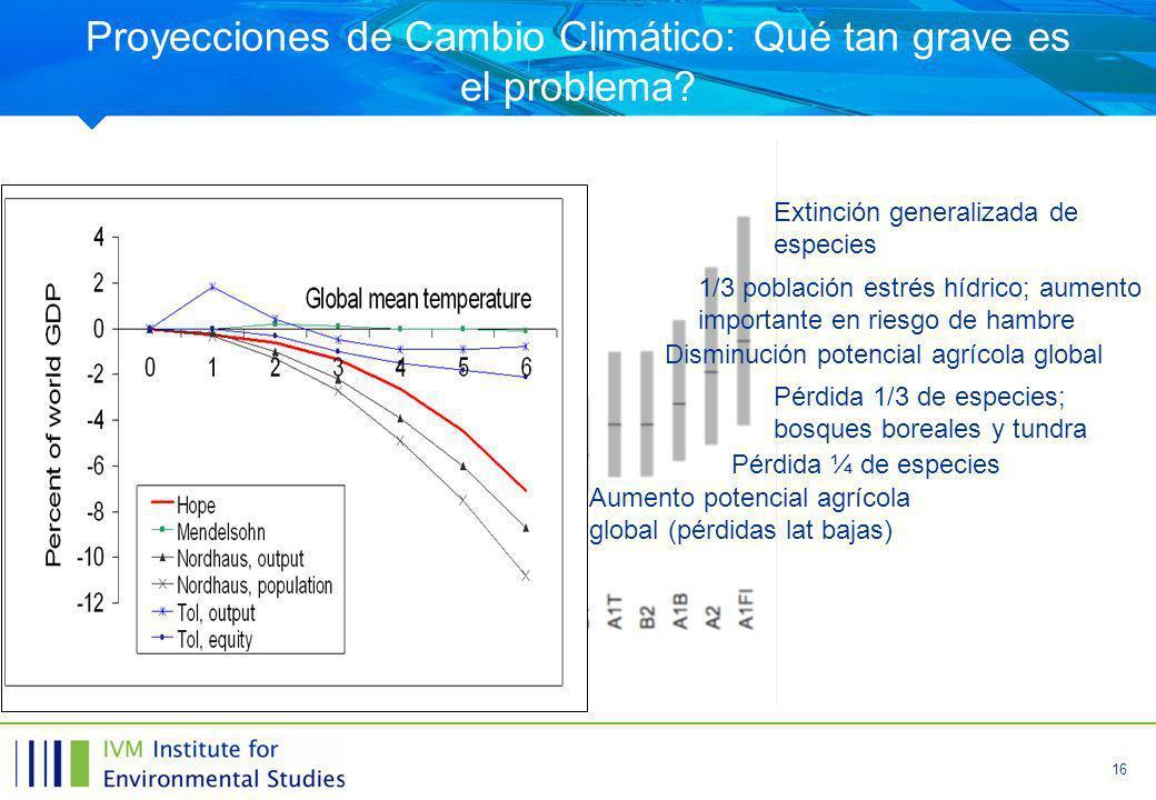 16 Proyecciones de Cambio Climático: Qué tan grave es el problema.