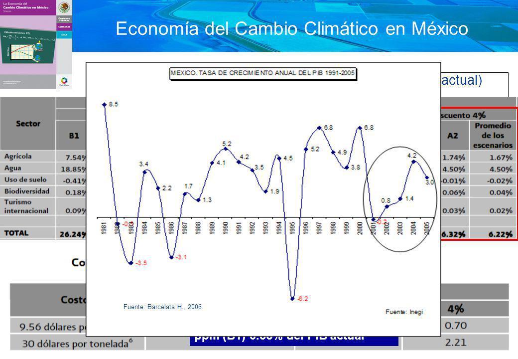 22 Economía del Cambio Climático en México SCHP, SEMARNAT (costos acumulados como % del PIB actual) Costos de la crisis 2008-2009 6.51% del PIB actual Diferencia entre inacción y 550 ppm (B1) 0.36% del PIB actual Fuente: Barcelata H., 2006