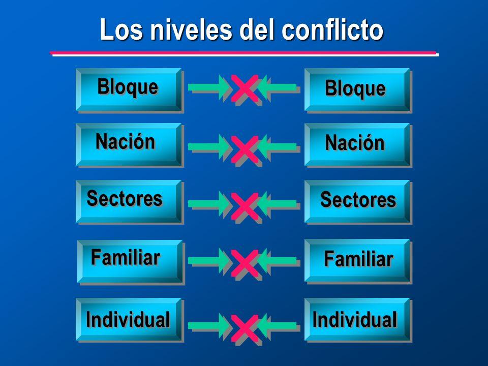 Los niveles del conflicto Bloque Nación Sectores Familiar Individual Familiar Sectores Nación Bloque