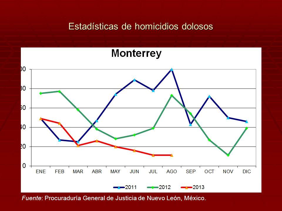 Estadísticas de homicidios dolosos Fuente: Procuraduría General de Justicia de Nuevo León, México.