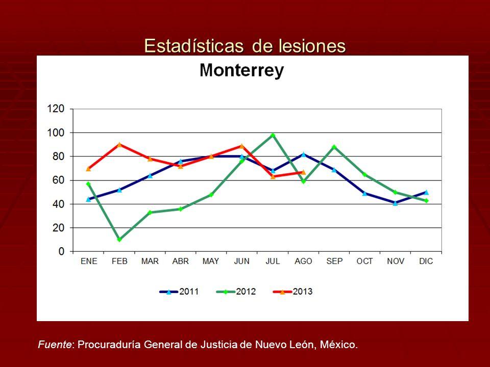 Estadísticas de lesiones Fuente: Procuraduría General de Justicia de Nuevo León, México.