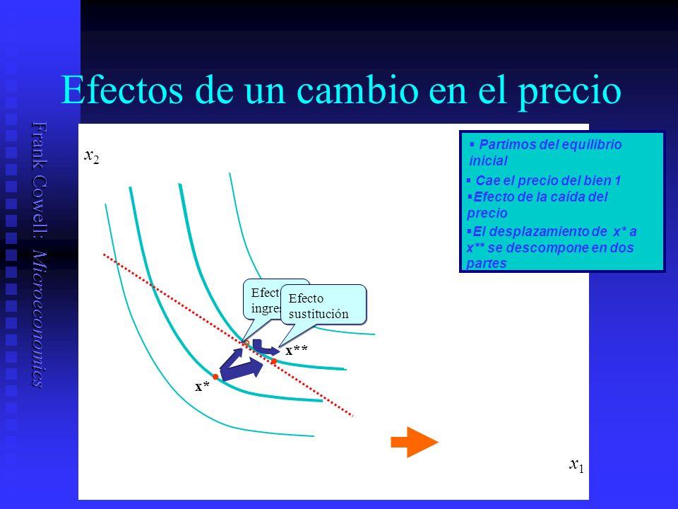 Frank Cowell: Microeconomics Efectos de un cambio en el precio x1x1 x* Partimos del equilibrio inicial Cae el precio del bien 1 Efecto de la caída del precio x** x2x2 El desplazamiento de x* a x** se descompone en dos partes ° Efecto ingreso Efecto sustitución