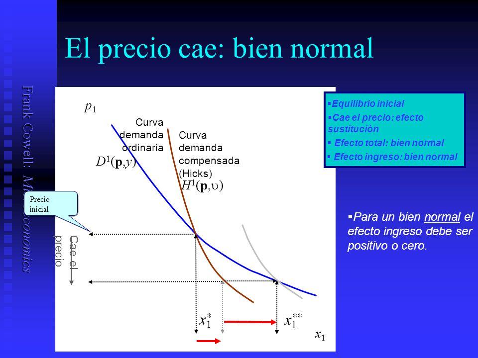 Frank Cowell: Microeconomics El precio cae: bien normal Compensating Variation Curva demanda compensada (Hicks) Cae elprecio x1x1 p1p1 H 1 (p, ) * x1x1 Equilibrio inicial Cae el precio: efecto sustitución Efecto total: bien normal Precio inicial Para un bien normal el efecto ingreso debe ser positivo o cero.