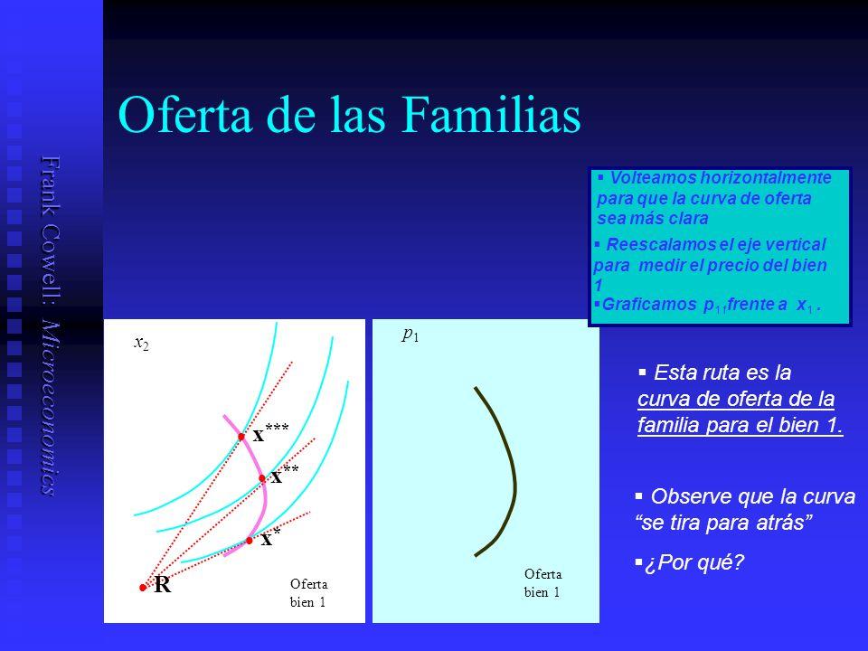 Frank Cowell: Microeconomics Oferta bien 1 p1p1 Oferta de las Familias Volteamos horizontalmente para que la curva de oferta sea más clara Reescalamos el eje vertical para medir el precio del bien 1 Graficamos p 1 f frente a x 1.