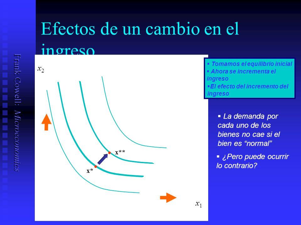 Frank Cowell: Microeconomics Efectos de un cambio en el ingreso x1x1 x* Tomamos el equilibrio inicial Ahora se incrementa el ingreso El efecto del incremento del ingreso x** x2x2 La demanda por cada uno de los bienes no cae si el bien es normal ¿Pero puede ocurrir lo contrario
