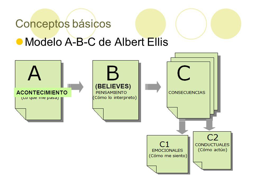 Conceptos básicos Modelo A-B-C de Albert Ellis ACONTECIMIENTO (BELIEVES)