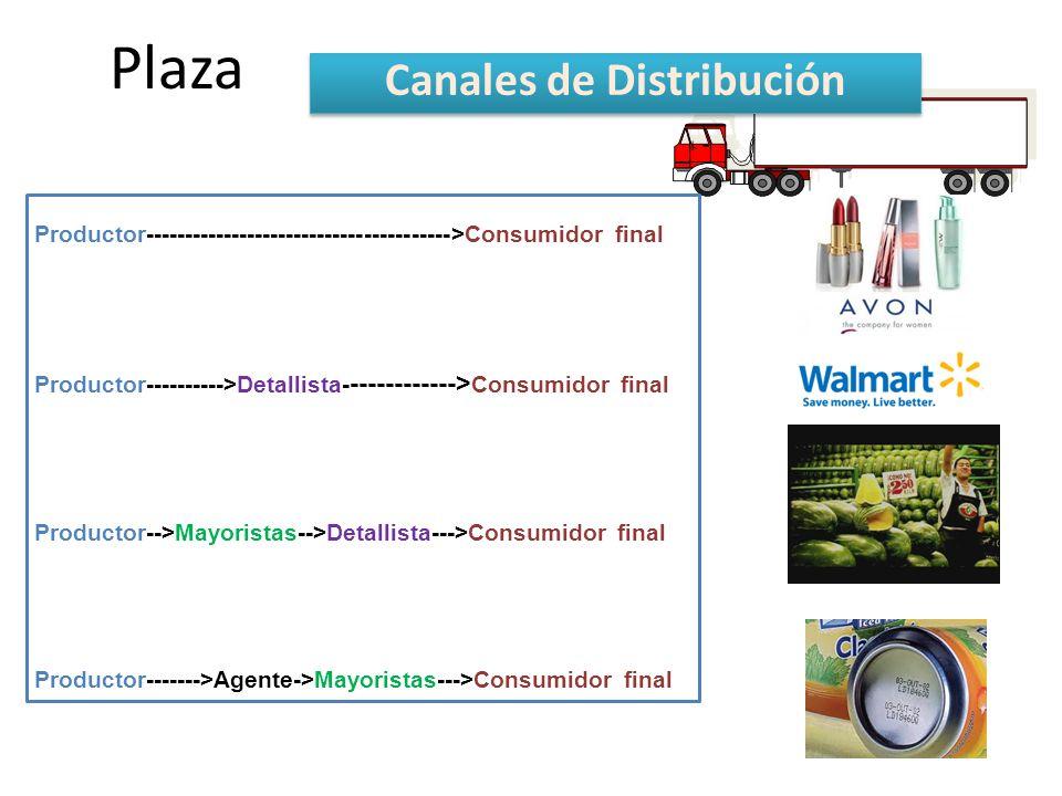 Plaza Canales de Distribución Productor--------------------------------------->Consumidor final Productor---------->Detallista- ------------> Consumidor final Productor-->Mayoristas-->Detallista--->Consumidor final Productor------->Agente->Mayoristas--->Consumidor final