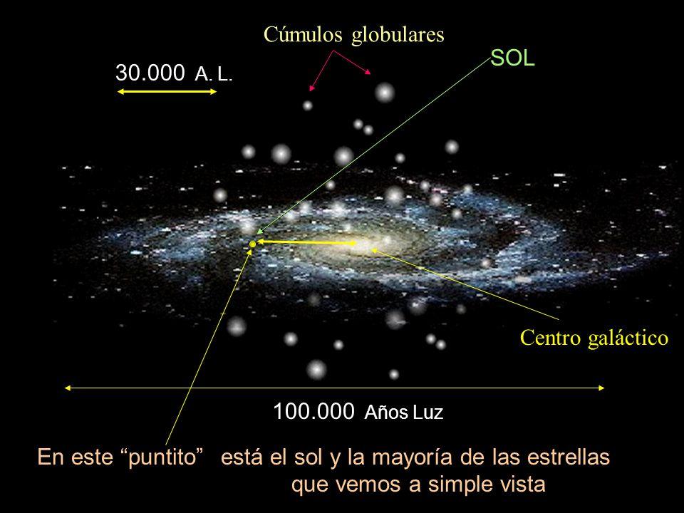 ¿qué forma tiene la Via Láctea? ¿qué lugar ocupa el sol en ella? ¿cómo se vería desde una distancia de ¡¡100.000!! años luz?