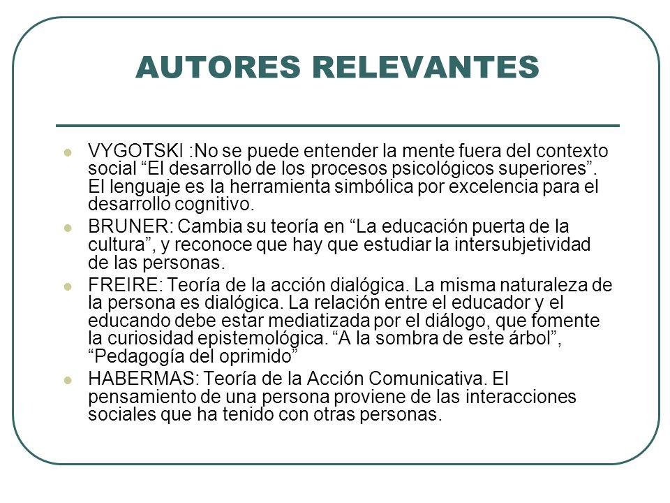 PRINCIPIOS DEL APRENDIZAJE DIALÓGICO 1.DIÁLOGO IGUALITARIO 2.