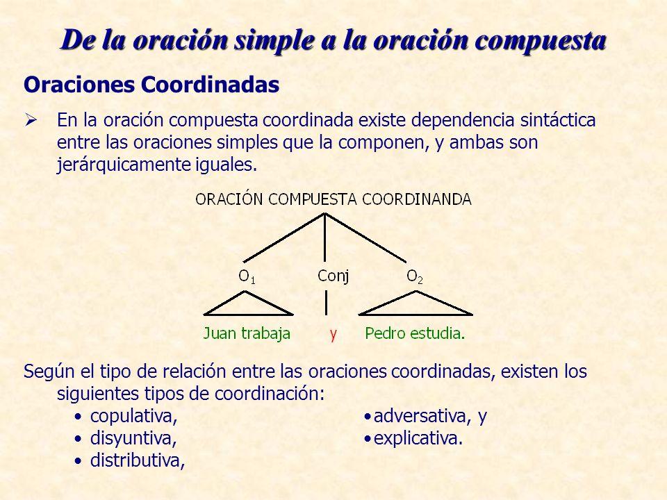 Oraciones Coordinadas En la oración compuesta coordinada existe dependencia sintáctica entre las oraciones simples que la componen, y ambas son jerárquicamente iguales.
