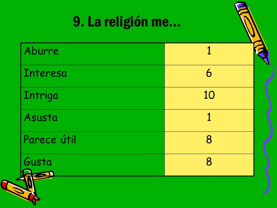 9. La religión me... Aburre1 Interesa6 Intriga10 Asusta1 Parece útil8 Gusta8