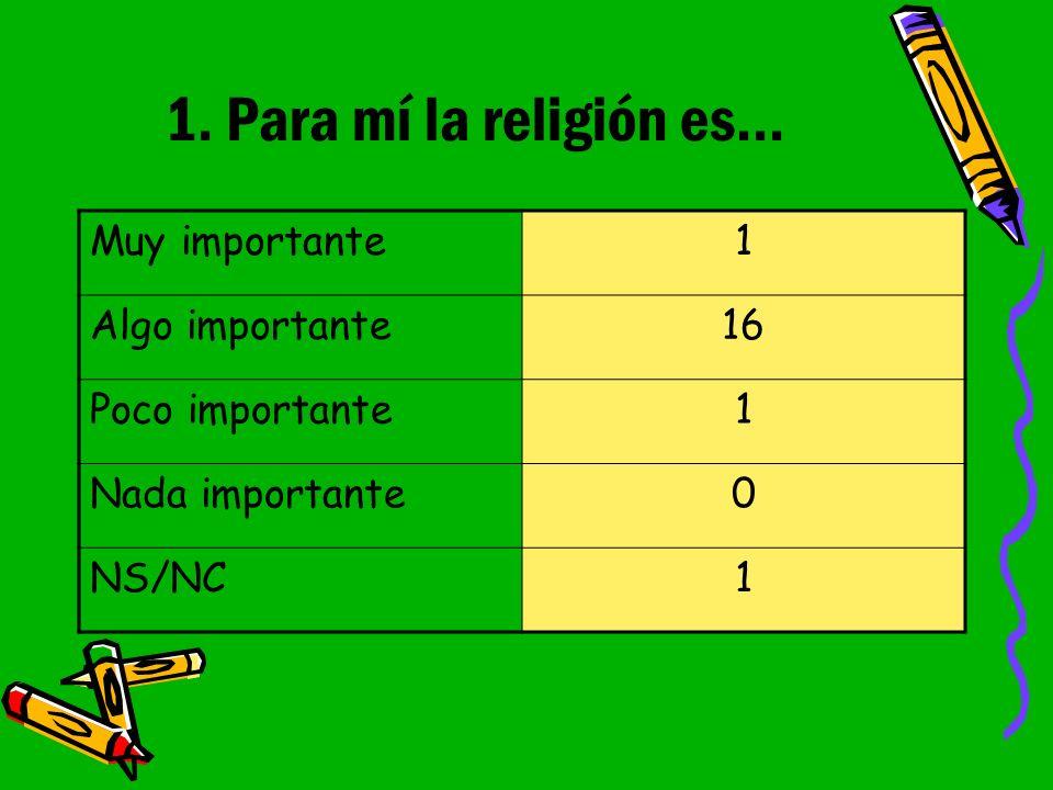 1. Para mí la religión es...