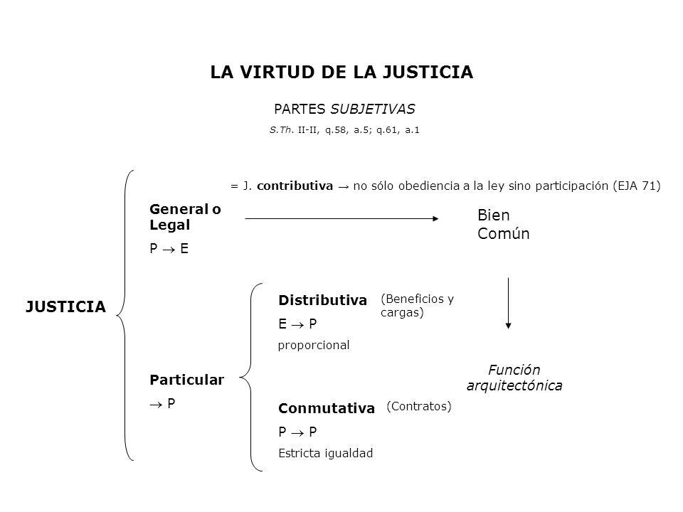 LA VIRTUD DE LA JUSTICIA PARTES SUBJETIVAS S.Th. II-II, q.58, a.5; q.61, a.1 JUSTICIA General o Legal P E Particular P Distributiva E P proporcional C