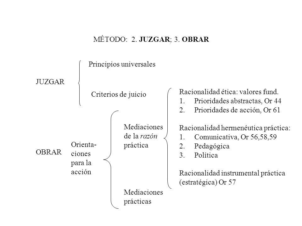 MÉTODO: 2. JUZGAR; 3. OBRAR JUZGAR Principios universales Criterios de juicio OBRAR Orienta- ciones para la acción Mediaciones de la razón práctica Me