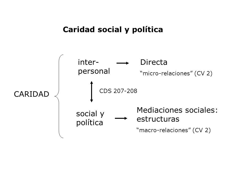 Caridad social y política CARIDAD inter- personal social y política Directa micro-relaciones (CV 2) Mediaciones sociales: estructuras macro-relaciones