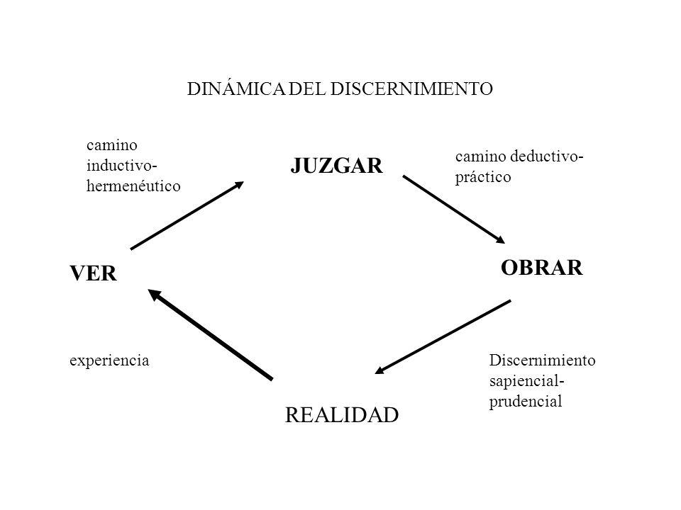 DINÁMICA DEL DISCERNIMIENTO JUZGAR VER OBRAR REALIDAD camino inductivo- hermenéutico camino deductivo- práctico Discernimiento sapiencial- prudencial
