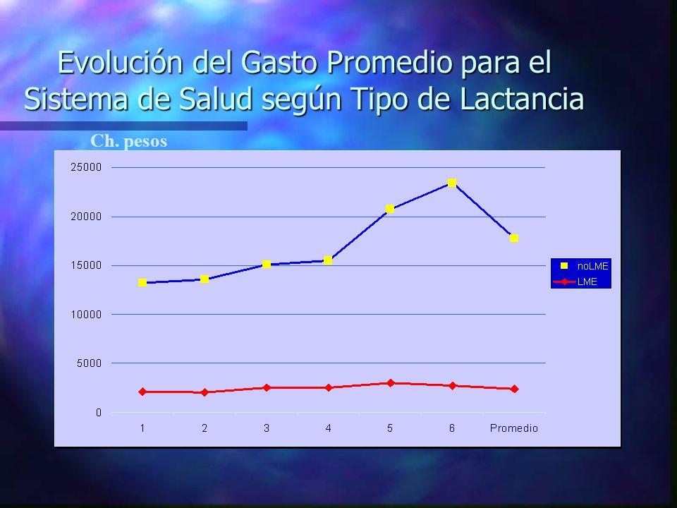 Costo mensual de las Fórmulas Lacteas en % de Salario Mínimo n Nueva Zelandia 5% n Alemania 6% n Filipinas 26% n Polonia 26% n Chile 30% (10-130%) n Eslovakia 43% n Indonesia 50%