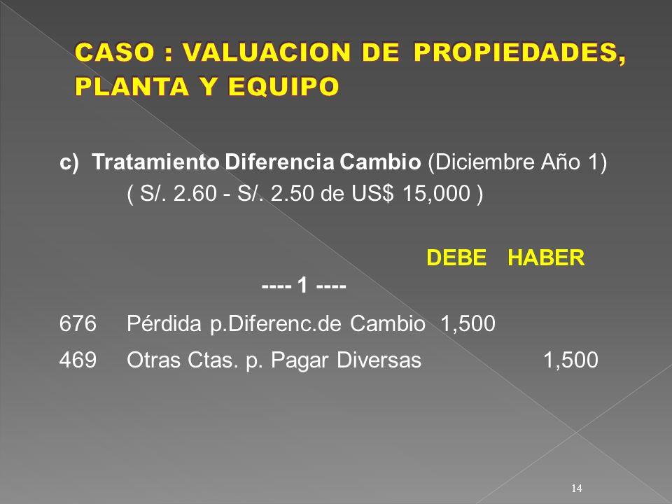 14 c) Tratamiento Diferencia Cambio (Diciembre Año 1) ( S/. 2.60 - S/. 2.50 de US$ 15,000 ) DEBE HABER ---- 1 ---- 676Pérdida p.Diferenc.de Cambio 1,5
