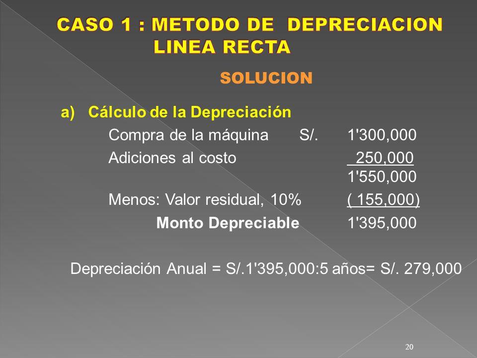 20 SOLUCION a) Cálculo de la Depreciación Compra de la máquinaS/. 1'300,000 Adiciones al costo 250,000 1'550,000 Menos: Valor residual, 10%( 155,000)