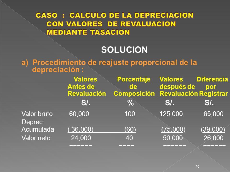 29 SOLUCION a) Procedimiento de reajuste proporcional de la depreciación : Valores PorcentajeValores Diferencia Antes de de después de por Revaluación
