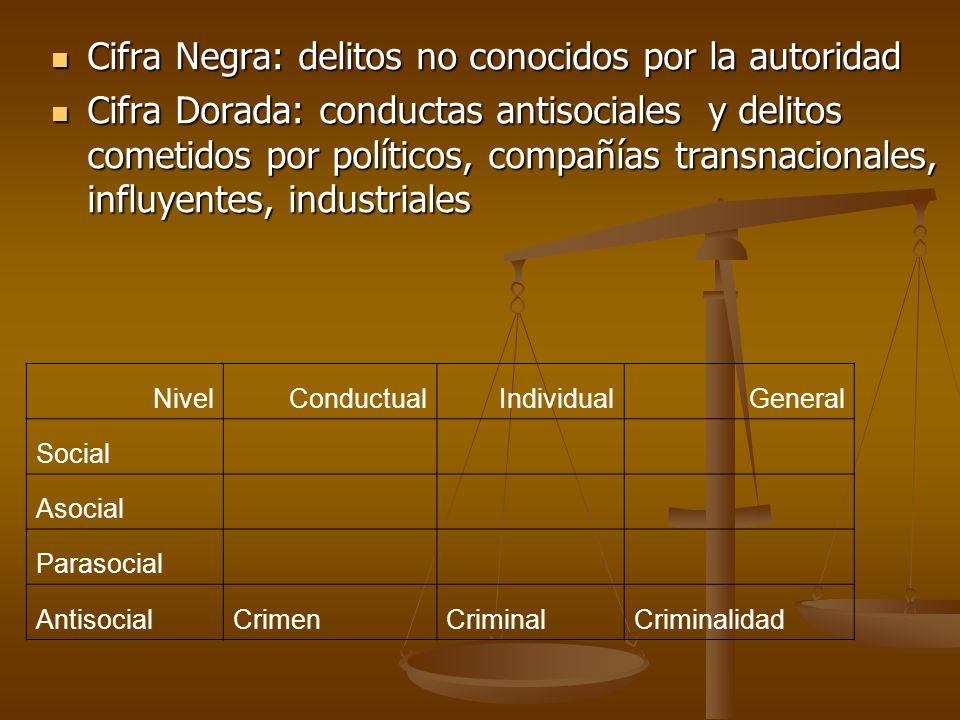 Cifra Negra: delitos no conocidos por la autoridad Cifra Negra: delitos no conocidos por la autoridad Cifra Dorada: conductas antisociales y delitos c