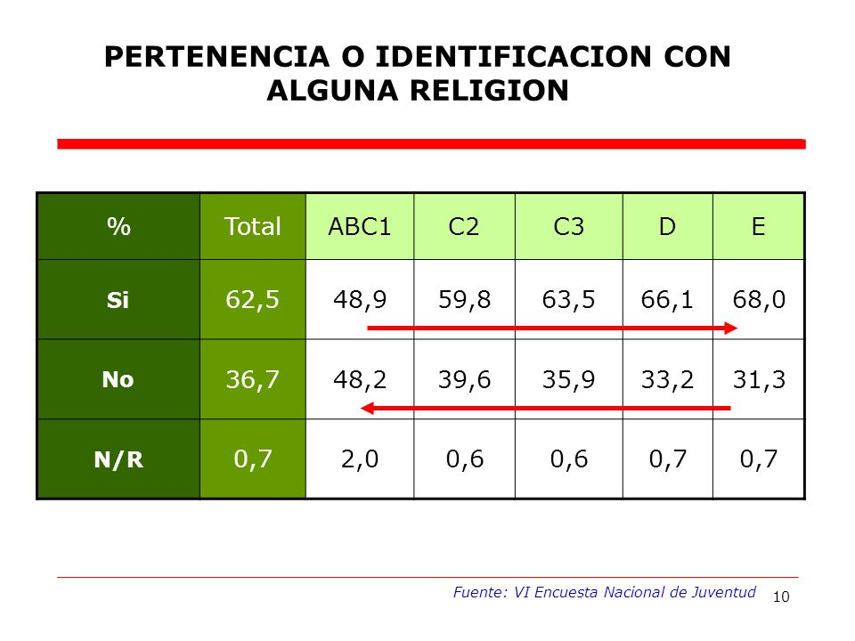 10 %TotalABC1C2C3DE Si 62,548,959,863,566,168,0 No 36,748,239,635,933,231,3 N/R 0,72,00,6 0,7 PERTENENCIA O IDENTIFICACION CON ALGUNA RELIGION Fuente: VI Encuesta Nacional de Juventud