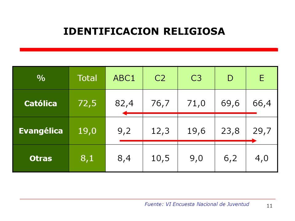 11 %TotalABC1C2C3DE Católica 72,582,476,771,069,666,4 Evangélica 19,09,212,319,623,829,7 Otras 8,18,410,59,06,24,0 IDENTIFICACION RELIGIOSA Fuente: VI Encuesta Nacional de Juventud