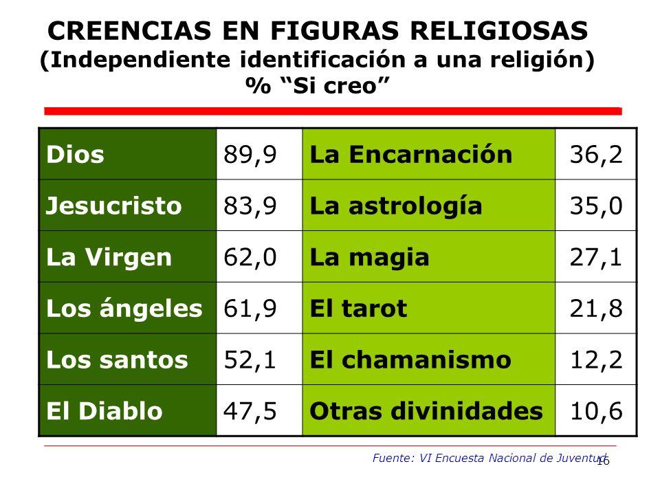 16 CREENCIAS EN FIGURAS RELIGIOSAS (Independiente identificación a una religión) % Si creo Fuente: VI Encuesta Nacional de Juventud Dios89,9La Encarnación36,2 Jesucristo83,9La astrología35,0 La Virgen62,0La magia27,1 Los ángeles61,9El tarot21,8 Los santos52,1El chamanismo12,2 El Diablo47,5Otras divinidades10,6
