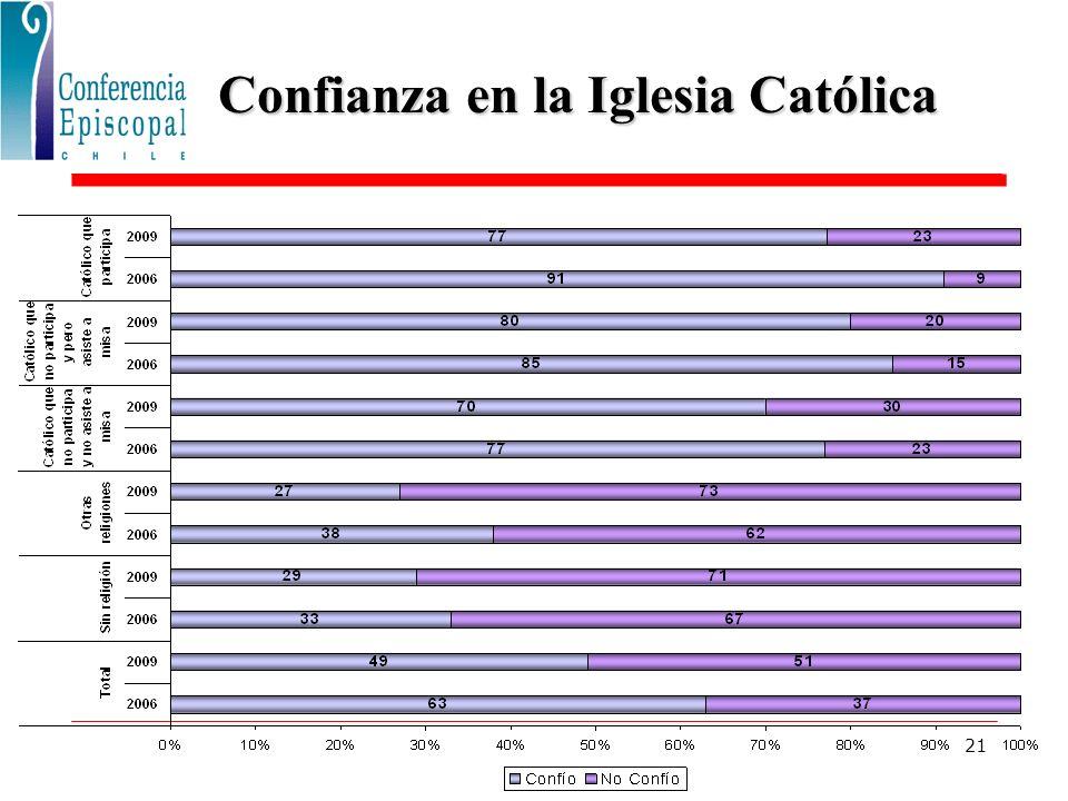 21 Confianza en la Iglesia Católica