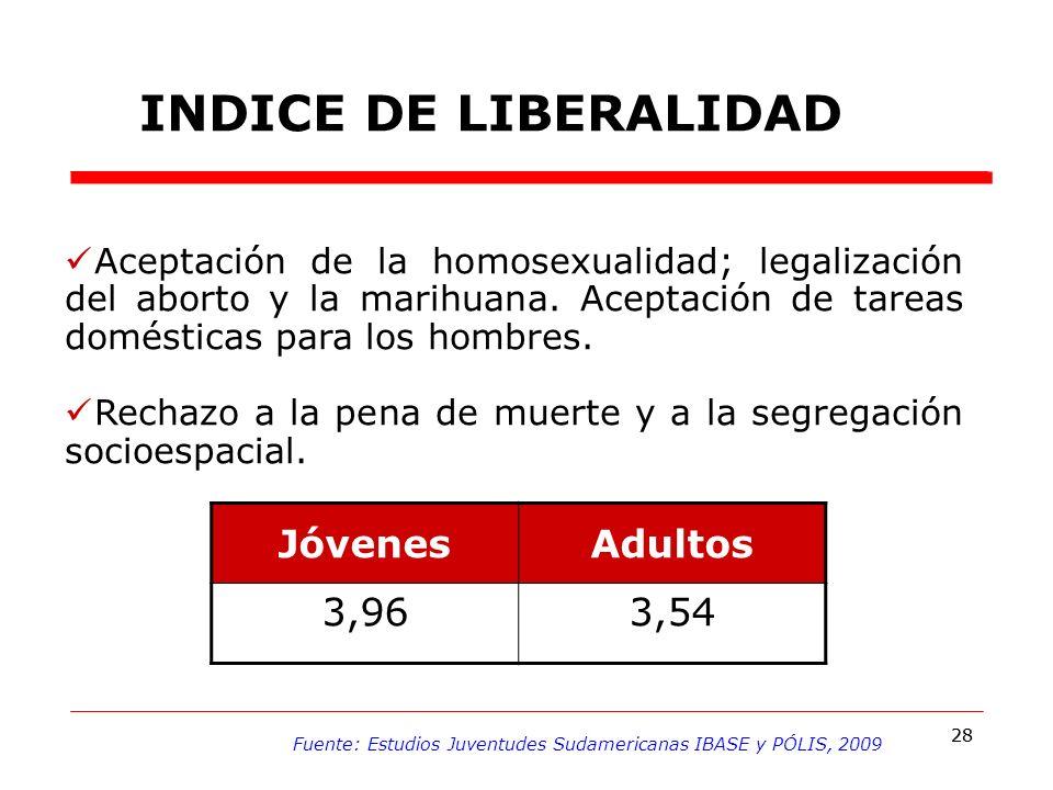 28 INDICE DE LIBERALIDAD JóvenesAdultos 3,963,54 Aceptación de la homosexualidad; legalización del aborto y la marihuana.