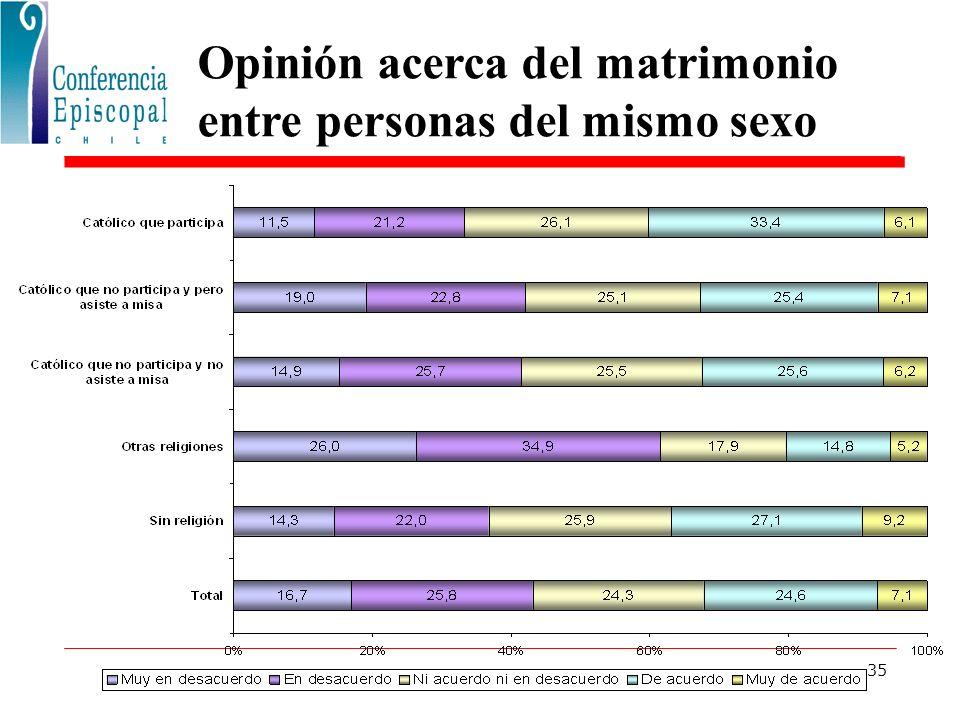 35 Opinión acerca del matrimonio entre personas del mismo sexo