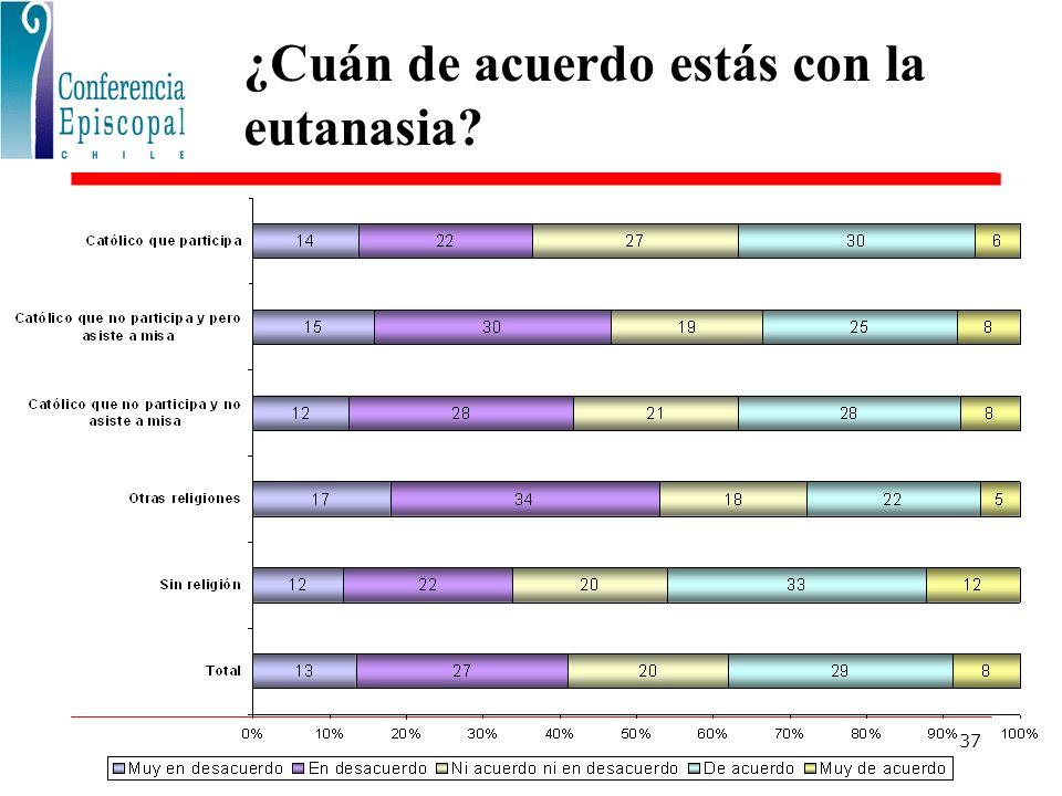 37 ¿Cuán de acuerdo estás con la eutanasia?