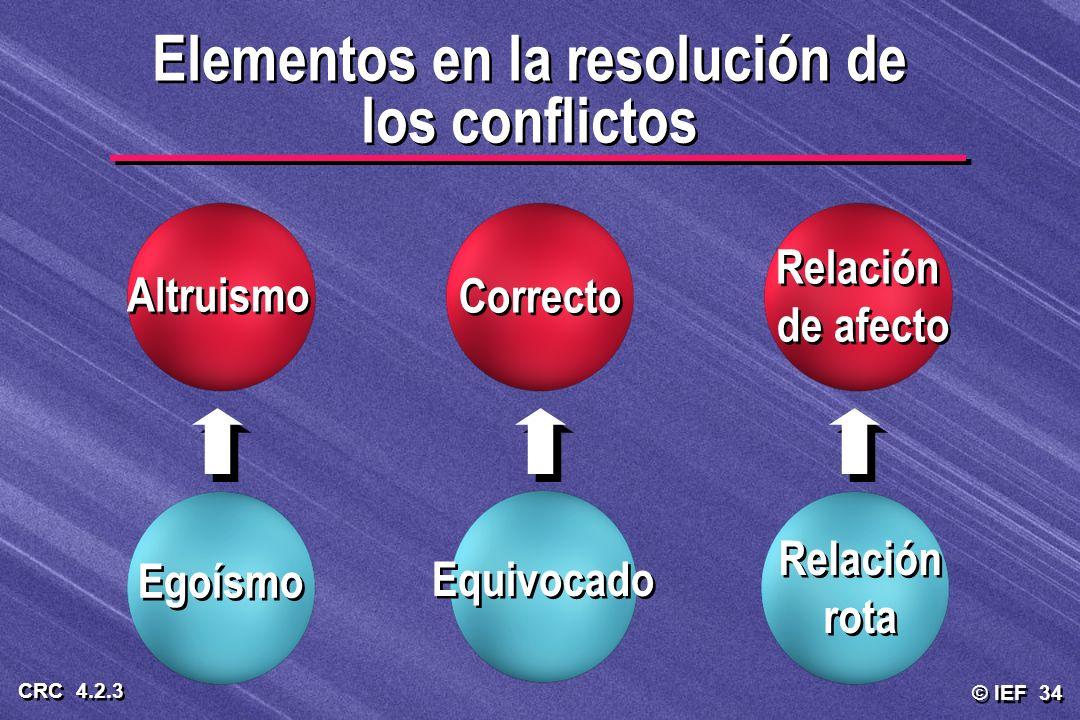 © IEF 34 CRC 4.2.3 Elementos en la resolución de los conflictos Altruismo Correcto Equivocado Relación de afecto Relación de afecto Relación rota Egoí