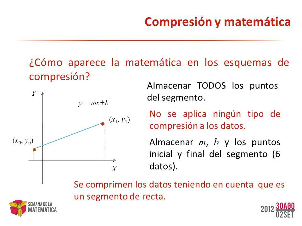 Compresión y matemática ¿Cómo aparece la matemática en los esquemas de compresión? X Y y = mx+b (x 0, y 0 ) (x 1, y 1 ) Almacenar TODOS los puntos del