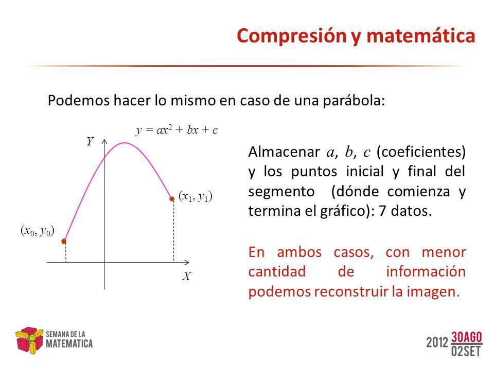 Compresión y matemática Podemos hacer lo mismo en caso de una parábola: X Y y = ax 2 + bx + c (x 0, y 0 ) (x 1, y 1 ) Almacenar a, b, c (coeficientes)