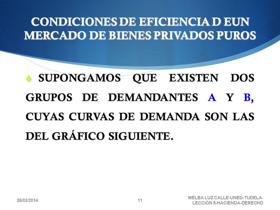 CONDICIONES DE EFICIENCIA D EUN MERCADO DE BIENES PRIVADOS PUROS SUPONGAMOS QUE EXISTEN DOS GRUPOS DE DEMANDANTES A Y B, CUYAS CURVAS DE DEMANDA SON L