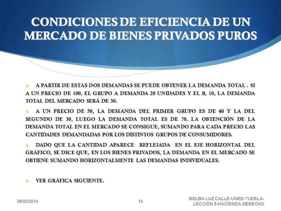 CONDICIONES DE EFICIENCIA DE UN MERCADO DE BIENES PRIVADOS PUROS A PARTIR DE ESTAS DOS DEMANDAS SE PUEDE OBTENER LA DEMANDA TOTAL. SI A UN PRECIO DE 1