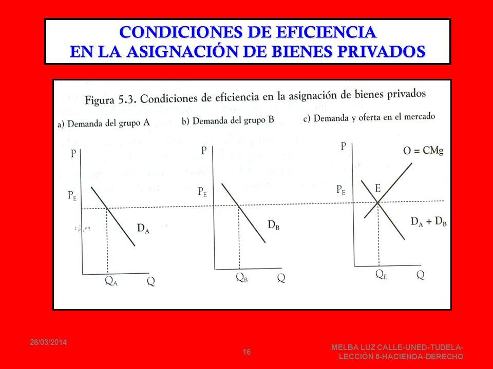 26/03/2014 MELBA LUZ CALLE-UNED-TUDELA- LECCIÓN 5-HACIENDA-DERECHO 16 CONDICIONES DE EFICIENCIA EN LA ASIGNACIÓN DE BIENES PRIVADOS