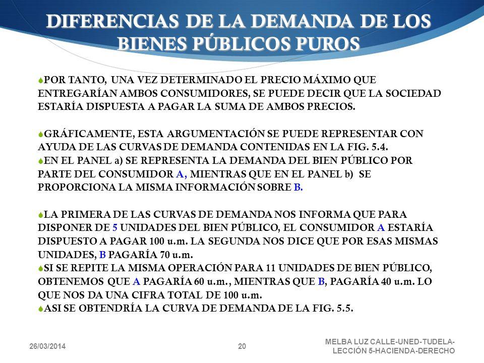 26/03/2014 MELBA LUZ CALLE-UNED-TUDELA- LECCIÓN 5-HACIENDA-DERECHO 20 POR TANTO, UNA VEZ DETERMINADO EL PRECIO MÁXIMO QUE ENTREGARÍAN AMBOS CONSUMIDOR