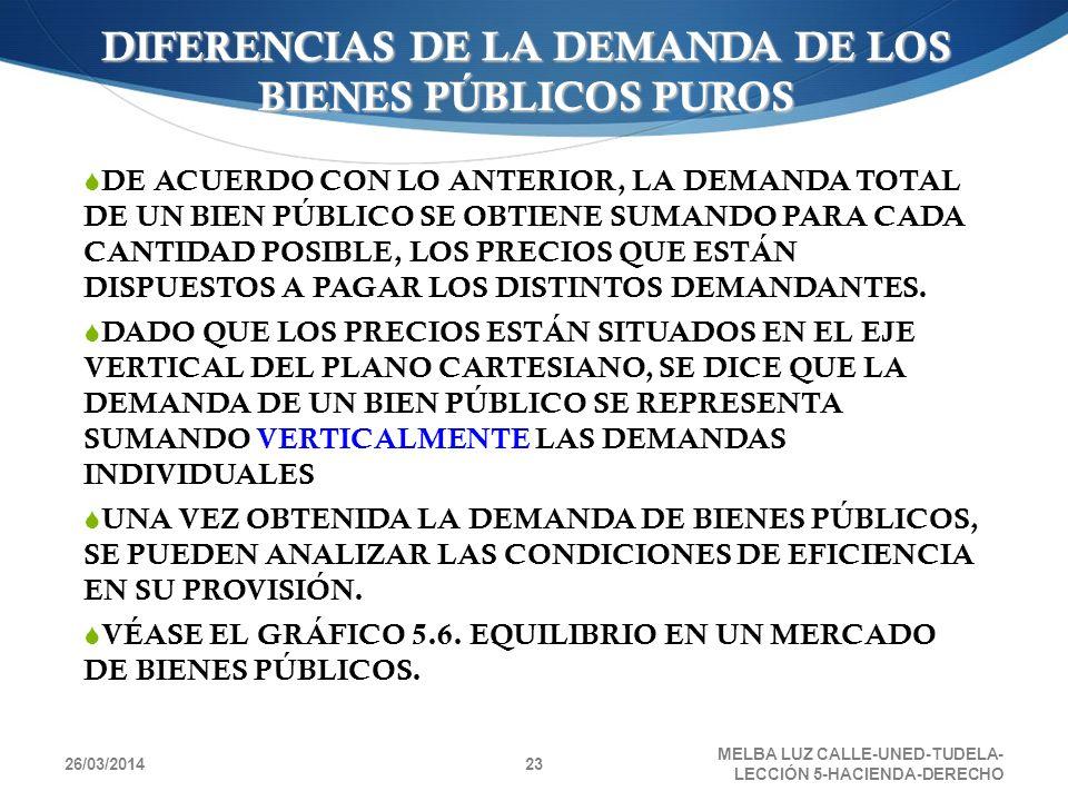 26/03/2014 MELBA LUZ CALLE-UNED-TUDELA- LECCIÓN 5-HACIENDA-DERECHO 23 DE ACUERDO CON LO ANTERIOR, LA DEMANDA TOTAL DE UN BIEN PÚBLICO SE OBTIENE SUMAN