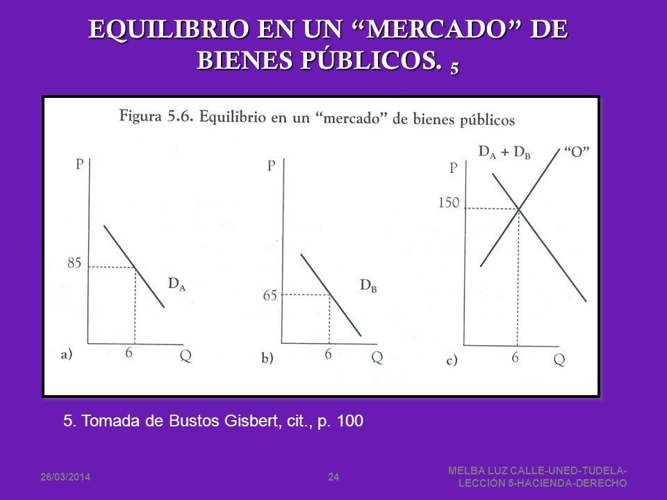 26/03/2014 MELBA LUZ CALLE-UNED-TUDELA- LECCIÓN 5-HACIENDA-DERECHO 24 EQUILIBRIO EN UN MERCADO DE BIENES PÚBLICOS. 5 5. Tomada de Bustos Gisbert, cit.