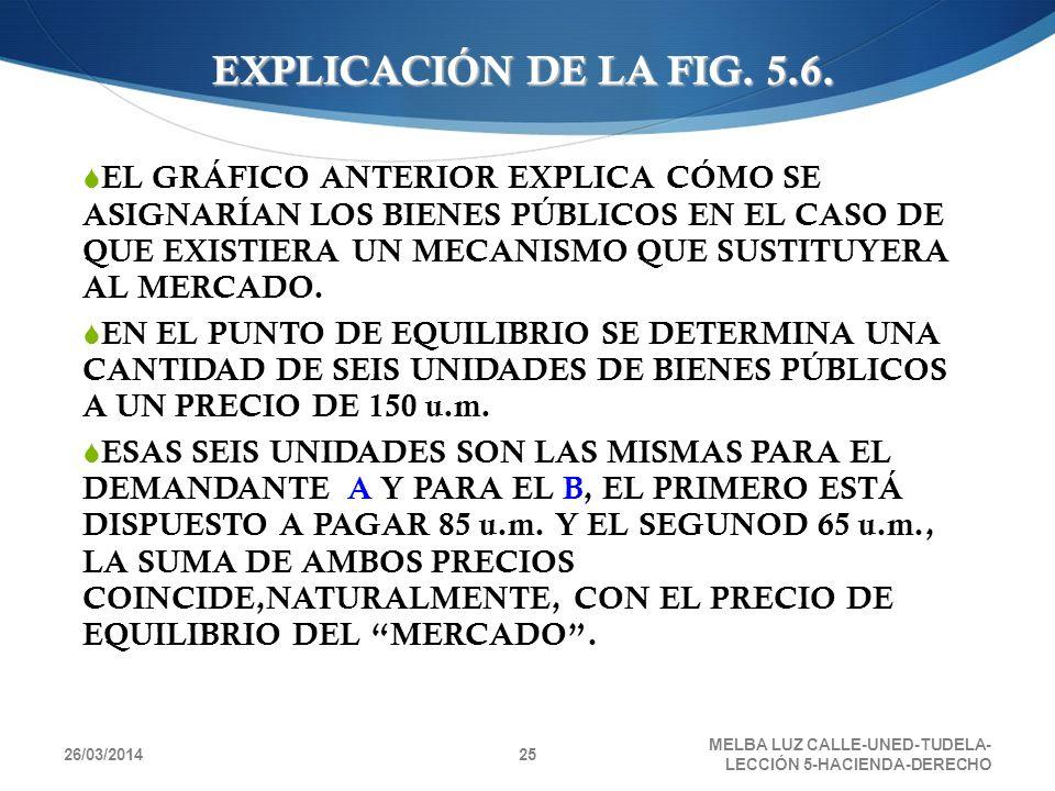 26/03/2014 MELBA LUZ CALLE-UNED-TUDELA- LECCIÓN 5-HACIENDA-DERECHO 25 EL GRÁFICO ANTERIOR EXPLICA CÓMO SE ASIGNARÍAN LOS BIENES PÚBLICOS EN EL CASO DE