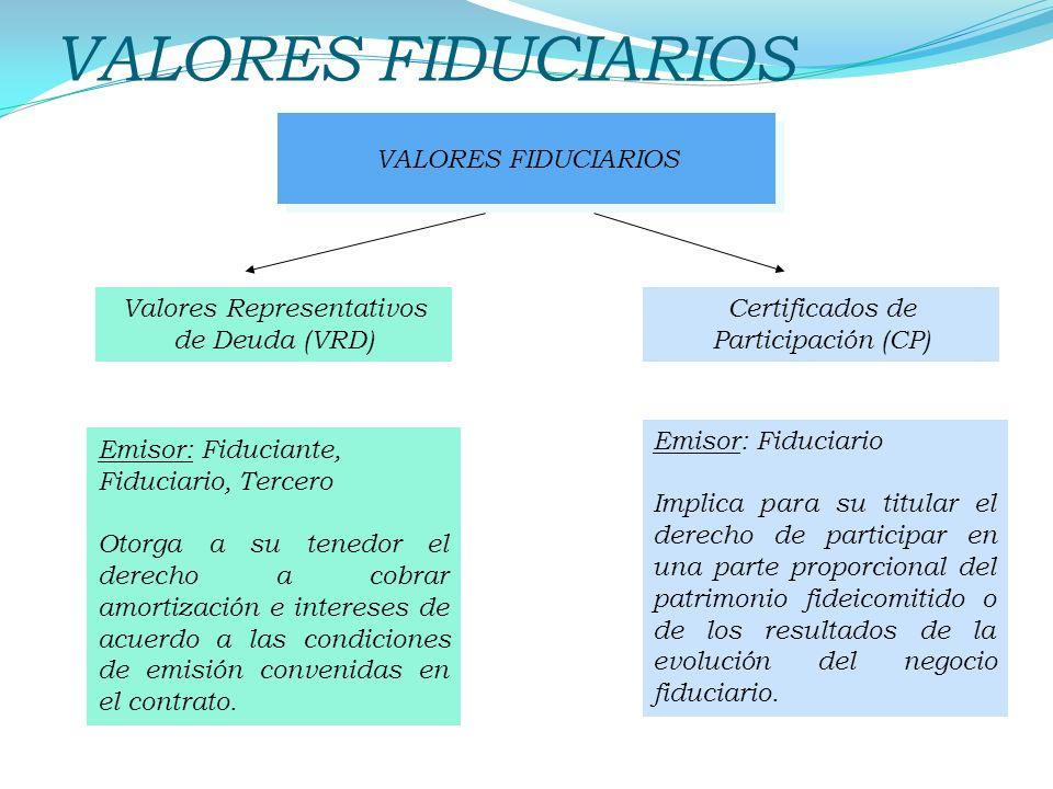 VALORES FIDUCIARIOS Valores Representativos de Deuda (VRD) Emisor: Fiduciante, Fiduciario, Tercero Otorga a su tenedor el derecho a cobrar amortizació