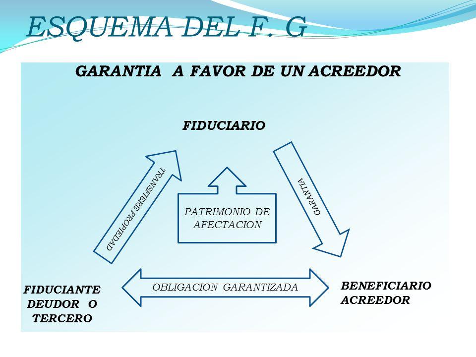 ESQUEMA DEL F. G GARANTIA TRANSFIERE PROPIEDAD PATRIMONIO DE AFECTACION FIDUCIARIO OBLIGACION GARANTIZADA BENEFICIARIO ACREEDOR FIDUCIANTE DEUDOR O TE